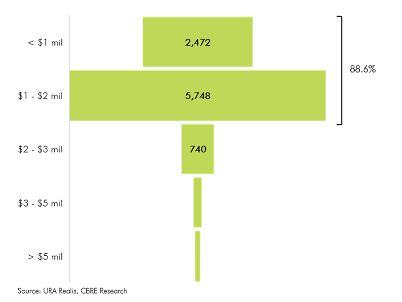 Figure 15 No of units transacted by price quantum in 201928022020