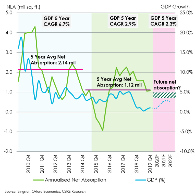 Figure 5 GDP Growth and Net Absorption